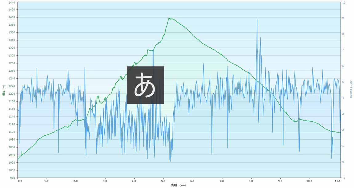 西沢渓谷 標高と気温